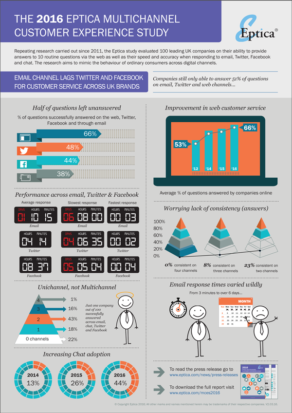 Infographic Eptica Multichannel Customer Experience Study