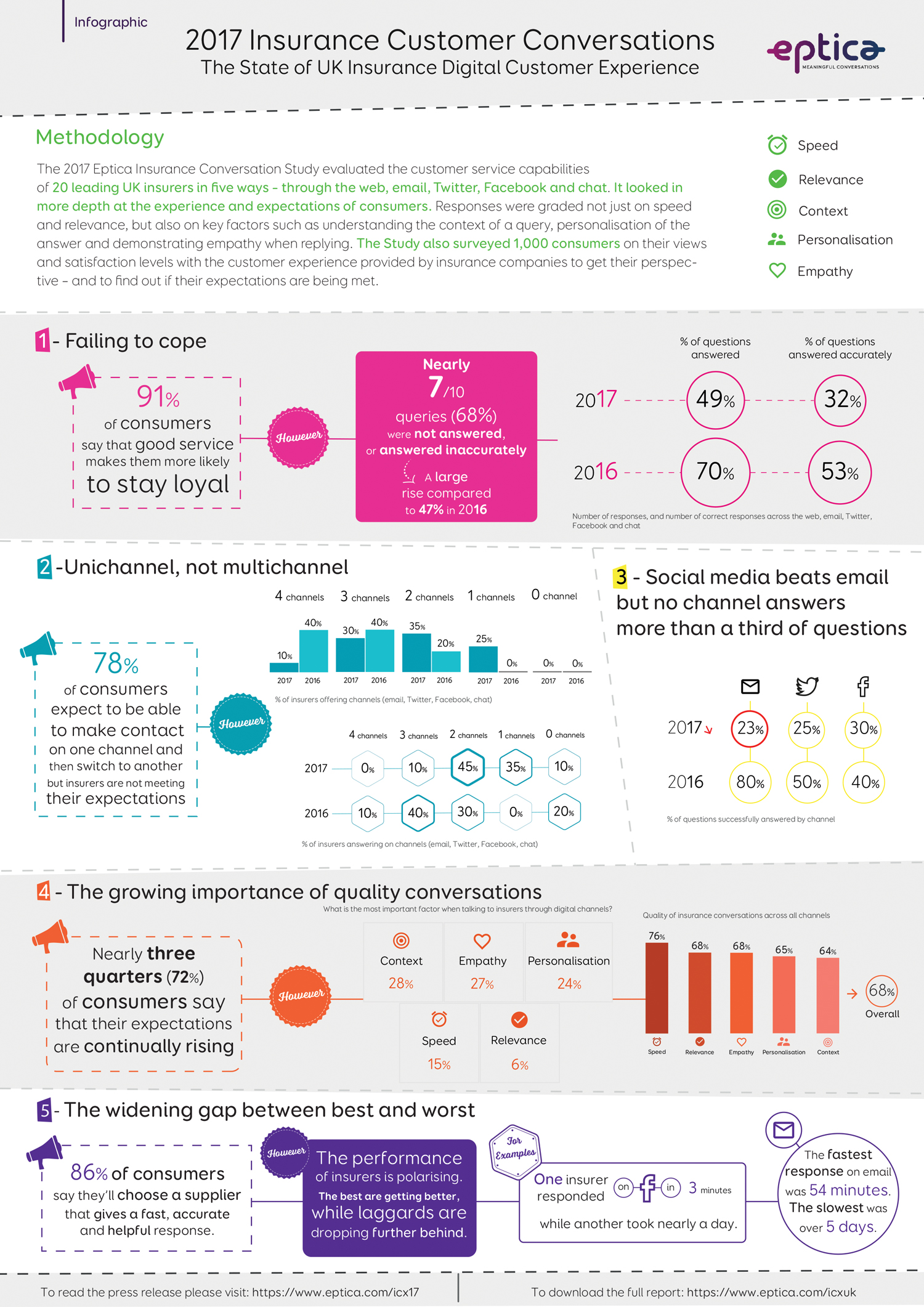 Eptica 2017 UK Insurance Customer Conversations Infographic