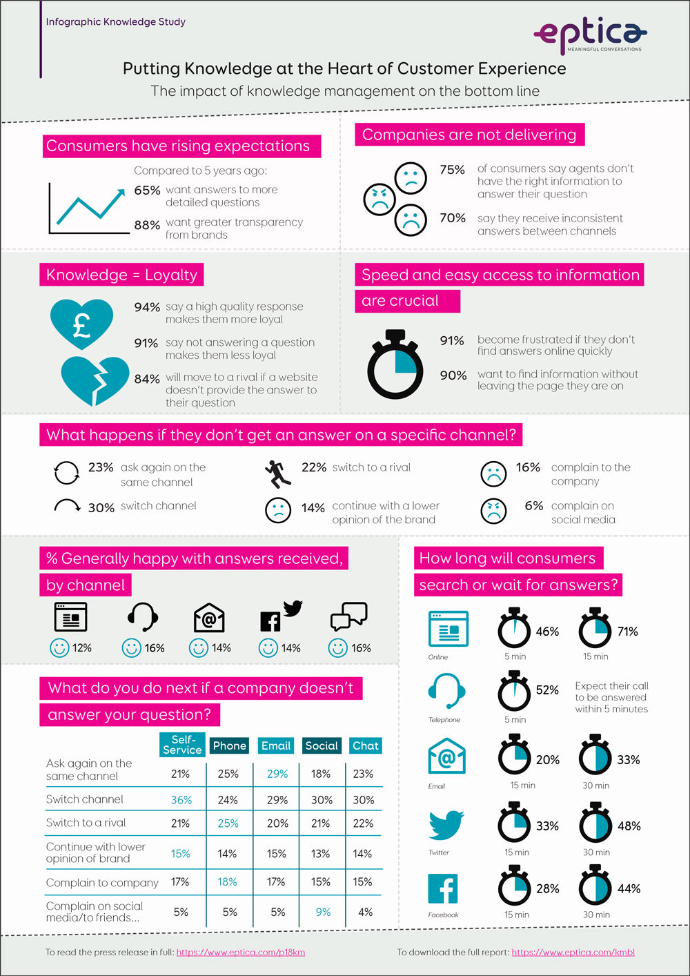 Eptica Infographic The Changing Face of Chat