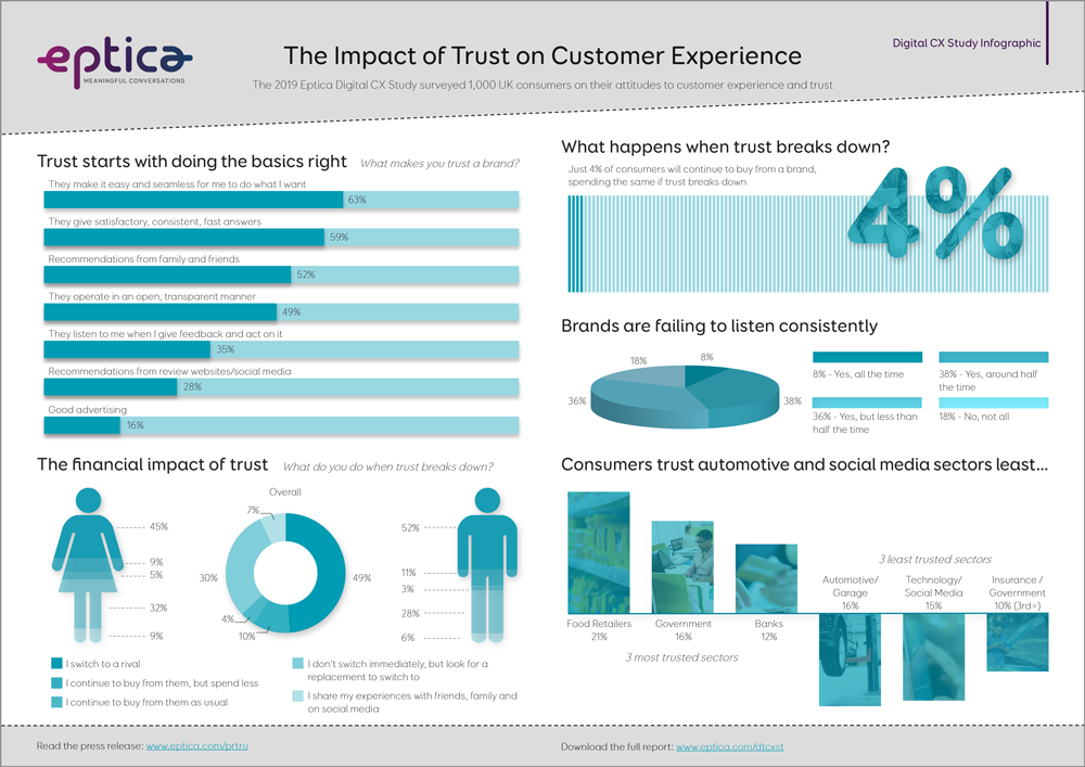 infographic on trust and CX in 2019