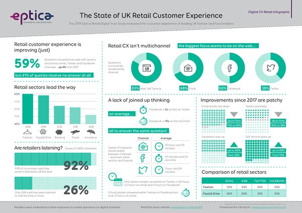 infographic on retail and CX in 2019